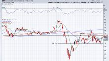 Does IBM's Recent Rally Suggest Upside Ahead of Earnings?