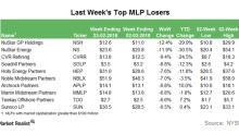 Top MLP Losers in the Week Ending March 2
