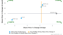 SEGRO Plc breached its 50 day moving average in a Bullish Manner : SEGXF-US : April 25, 2017