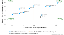 F.N.B. Corp. (Pennsylvania) breached its 50 day moving average in a Bearish Manner : FNB-US : December 15, 2017