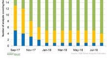 Mallinckrodt Stock Rose 20.9% on August 7
