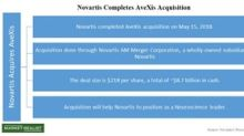 Novartis Gains Ground, Completes the AveXis Acquisition
