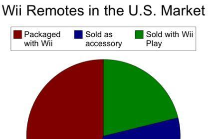 Average U.S. Wii owner has 2.2 Wiimotes