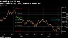Stocks Extend Drop as Tech Leads Way; Dollar Falls: Markets Wrap