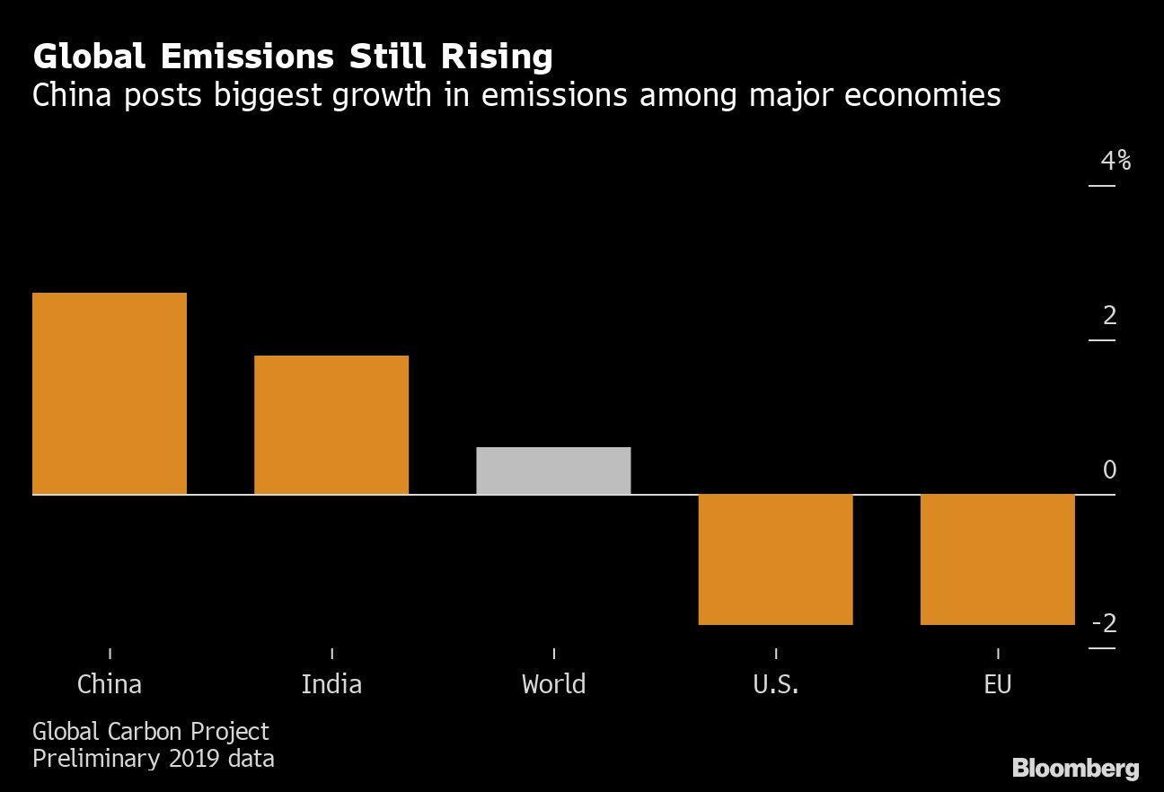 Global carbon emissions set to grow more slowly in 2019, experts say