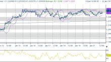 Attesa per le politiche monetarie Giappone e Europa