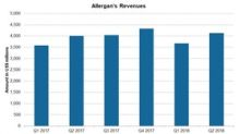 Pharma Stocks: Allergan's Revenue Trend and 2018 Estimates