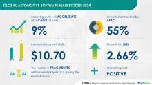 Global Automotive Software Market 2020-2024   $10.7 Billion Incremental Growth amid Pandemic   Technavio