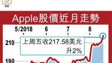 道指周漲1.4% Apple股價又破頂