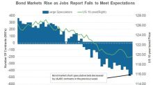 Disappointing April Jobs Report: Lower June Rate Hike Odds?