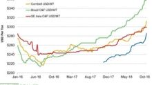 Potash Prices Continued to Rise Last Week