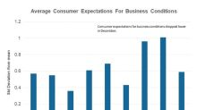 Why Consumer Expectations Dropped in December