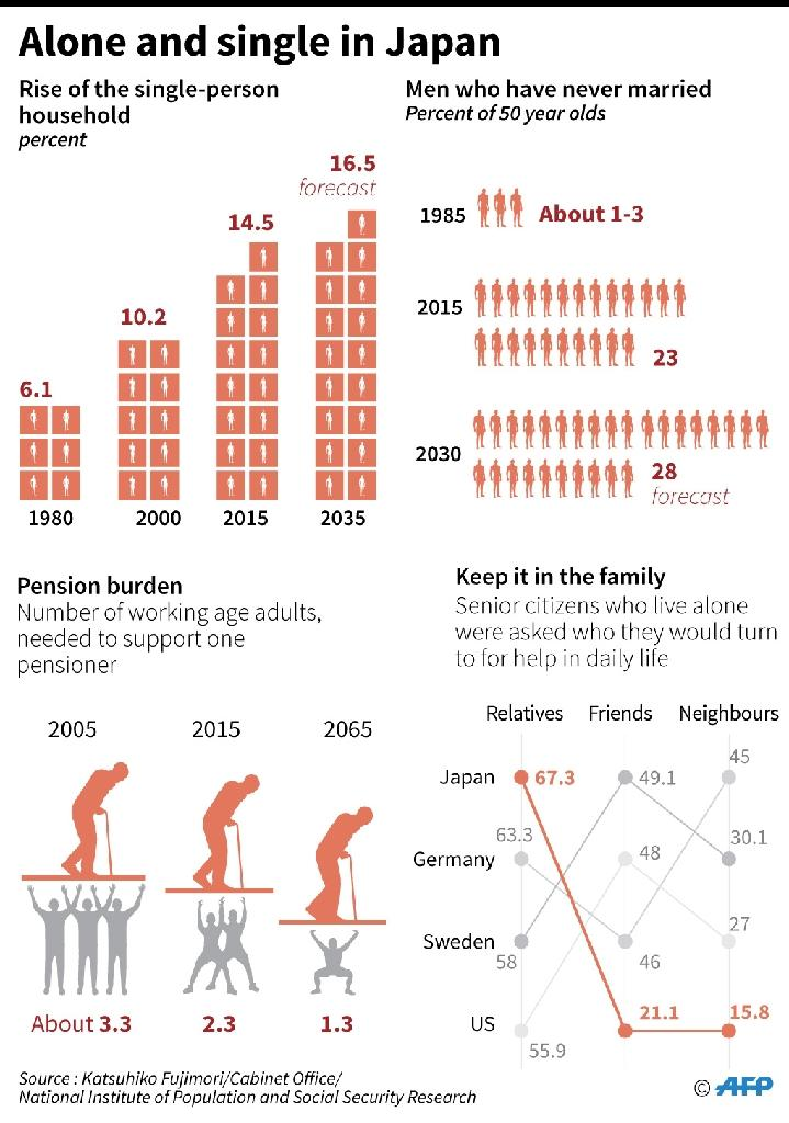 Charts on aging and population in Japan. (AFP Photo/Laurence CHU)