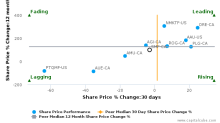 SEMAFO, Inc. breached its 50 day moving average in a Bearish Manner : SMF-CA : August 19, 2016