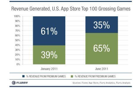 Free-to-play overtakes premium games revenue in the App Store
