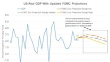 Is the US Economy on Track to Meet the 2018 GDP Projections?