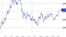 Gold ETFs Rally As Demand Jumps