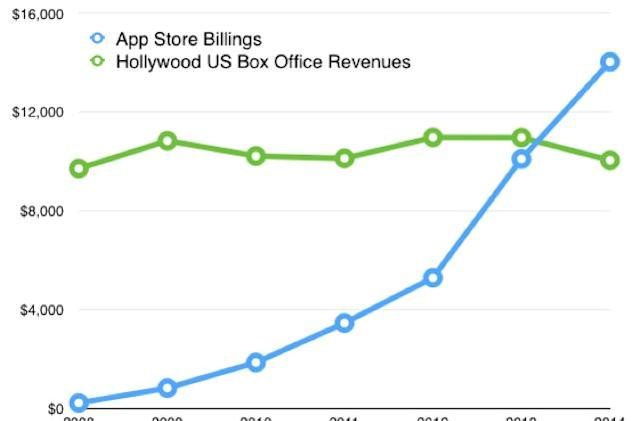 App devs made more money than the box office last year