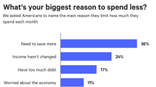 Nearly 70% of Americans are cutting back on monthly spending—and saving isn't the only reason why