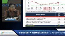 BPS: Indeks harga perdagangan besar naik 0,09 persen pada Juli 2021