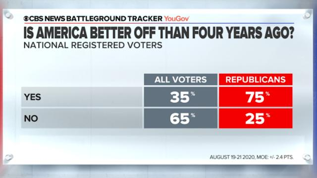 Republicans See U S As Better Off Now Than 4 Years Ago Ahead Of Convention Cbs News Poll Finds Twist.moe is tracked by us since december, 2014. yahoo finance