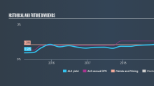 Is Altius Minerals Corporation's (TSE:ALS) 1.7% Dividend Worth Your Time?