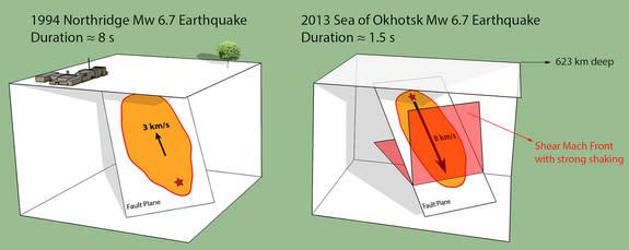 A comparison between the 2013 Okhotsk earthquake and the 1994 Northridge earthquake.