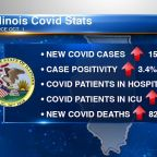 IL reports 6,363 new COVID-19 cases, highest since pandemic began
