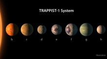 Scientists find out more about possibility of life in the TRAPPIST-1 system
