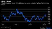 The Coronavirus Won't Wreck the Commodities Market