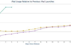 iPad Air quite popular in first weekend of sales
