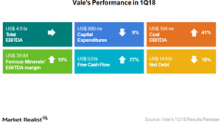 Vale's 1Q18 Earnings Miss on Lower Prices and Higher Costs