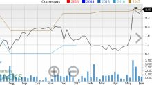 Earnings Estimates Moving Higher for LivePerson (LPSN): Time to Buy?