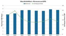 GlaxoSmithKline's Valuation in March 2018