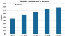 How BioMarin Pharmaceutical's Financials Look in November