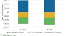 Is ExxonMobil's Cash Flow Position Comfortable?