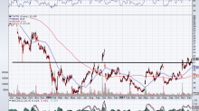 Will You Be Ready When Twitter Inc Stock Surges on a Breakout?