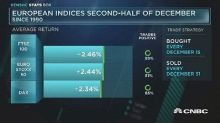 European indices tend to gain over 2% in December