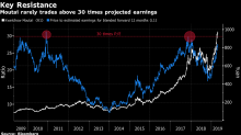 A Giant in China's Equity Market Is Starting to Look Expensive