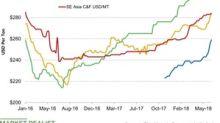 Potash Prices Rose in Week Ended June 29