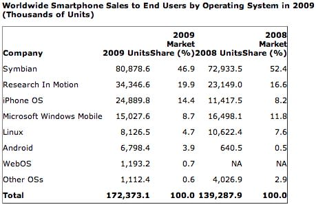 Gartner: Apple, Android, and RIM winners in 2009 smartphone growth, Nokia and Symbian still dominate