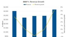 What Drove Bed Bath & Beyond's Revenue in 4Q17?
