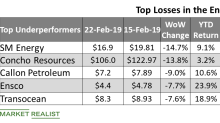 Energy Stocks: Analyzing the Underperformers Last Week