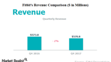 How Fitbit Performed in Fiscal 4Q17