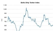 Crude Tanker Index Rose by 57 Points in Week 20
