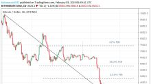 Bitcoin – The Bears Take Back the Reins to Deliver a Week in the Red