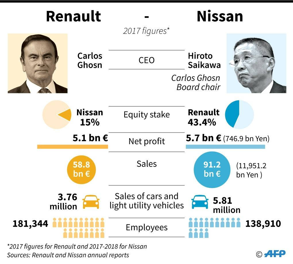 Comparison of key statistics for Renault and Nissan (2017 figures) (AFP Photo/Aude GENET)