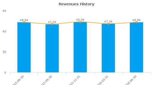 Wilshire Bancorp, Inc. :WIBC-US: Earnings Analysis: Q2, 2016 By the Numbers : July 21, 2016