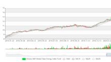 Leading Renewable Energy Stocks to Consider as Oil Prices Plummet