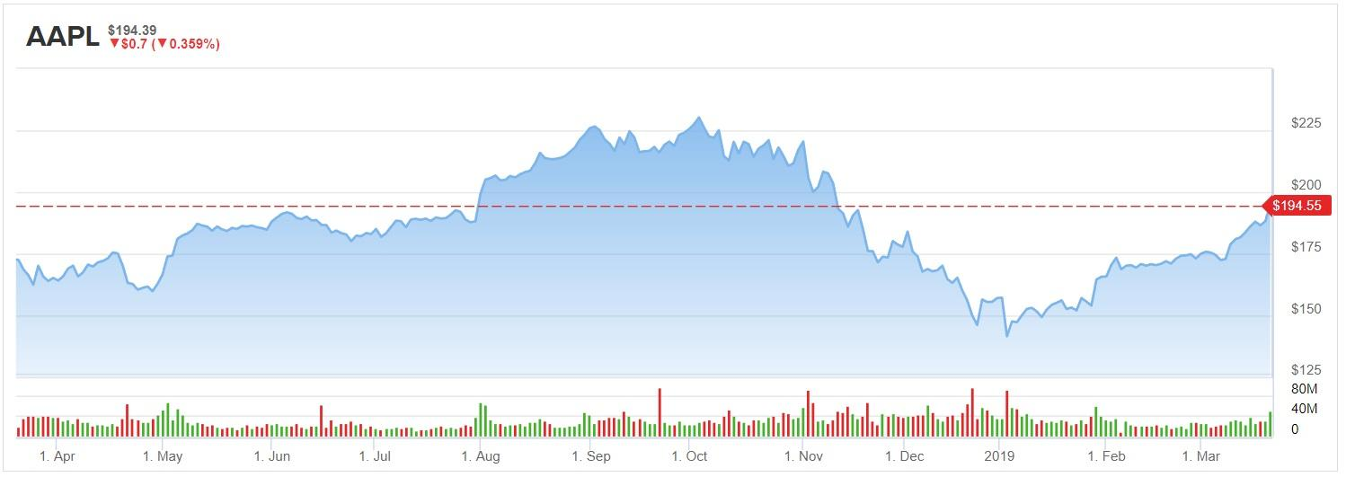 Apple's (AAPL) Streaming Video Buzz: Should You Buy the Hype?